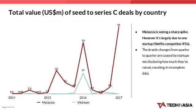 Total value (US$m) of seed to series C deals by country ● Malaysia is seeing a sharp spike. However it's largely due to on...
