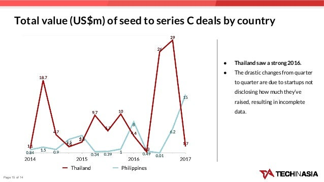Total value (US$m) of seed to series C deals by country ● Thailand saw a strong 2016. ● The drastic changes from quarter t...