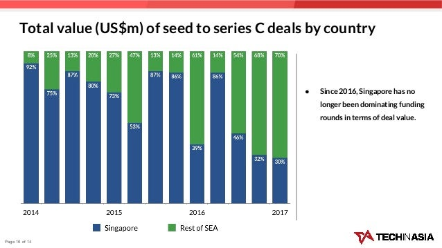Total value (US$m) of seed to series C deals by country ● Since 2016, Singapore has no longer been dominating funding roun...