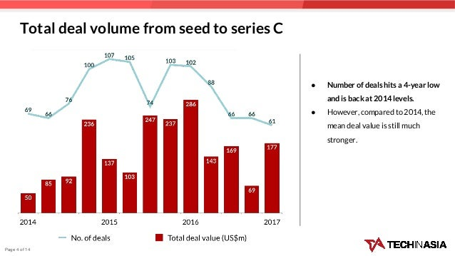 Total deal volume from seed to series C ● Number of deals hits a 4-year low and is back at 2014 levels. ● However, compare...