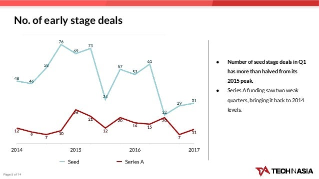 No. of early stage deals ● Number of seed stage deals in Q1 has more than halved from its 2015 peak. ● Series A funding sa...