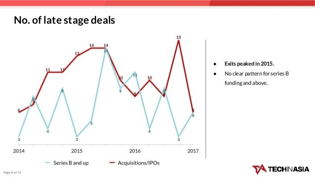 No. of late stage deals ● Exits peaked in 2015. ● No clear pattern for series B funding and above. Page 6 of 14
