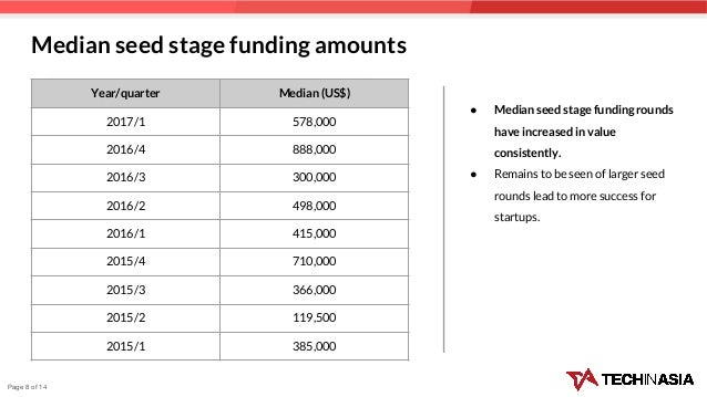 Median seed stage funding amounts ● Median seed stage funding rounds have increased in value consistently. ● Remains to be...