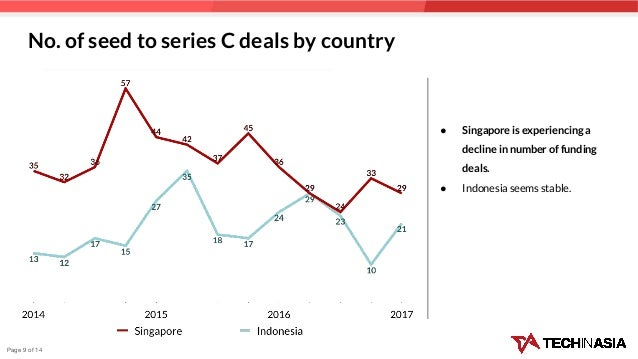 No. of seed to series C deals by country ● Singapore is experiencing a decline in number of funding deals. ● Indonesia see...