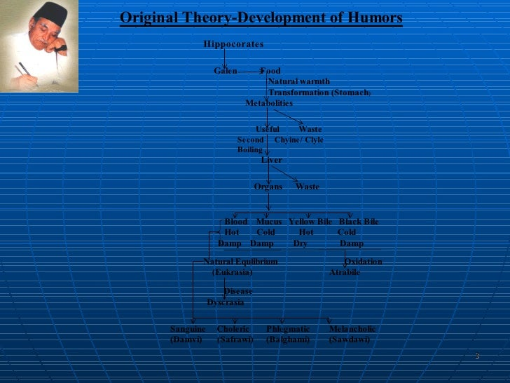 Unani-Herbal Medicine Slide 3