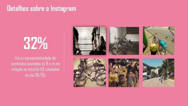 Detalhes sobre o Instagram 32% Foi a representatividade de conteúdos postados às 9 a.m em relação ao total de 113 coletado...