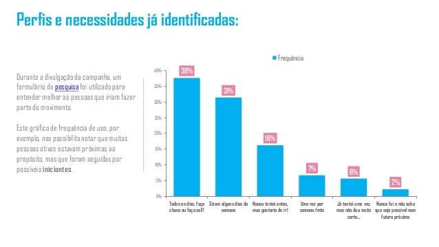 Perfis e necessidades já identificadas: 38% 31% 16% 7% 6% 2% 0% 5% 10% 15% 20% 25% 30% 35% 40% Todos os dias, faça chuva o...