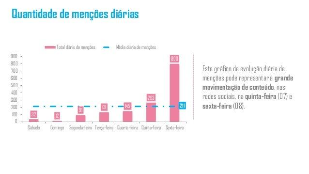 Quantidade de menções diárias Este gráfico de evolução diária de menções pode representar a grande movimentação de conteúd...