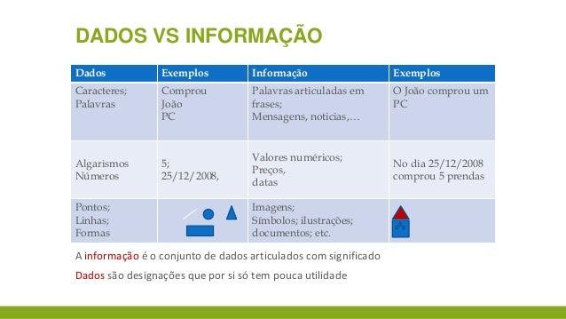 DADOS VS INFORMAÇÃO Dados  Exemplos  Informação  Exemplos  Caracteres; Palavras  Comprou João PC  Palavras articuladas em ...