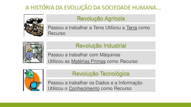 A HISTÓRIA DA EVOLUÇÃO DA SOCIEDADE HUMANA... Revolução Agrícola Passou a trabalhar a Terra Utilizou a Terra como Recurso ...