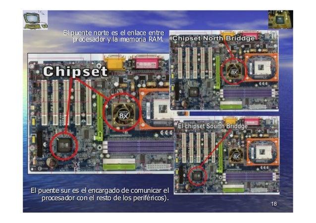 1818 El puente norteEl puente norte es el enlacees el enlace entreentre procesador y la memoriaprocesador y la memoria RAM...