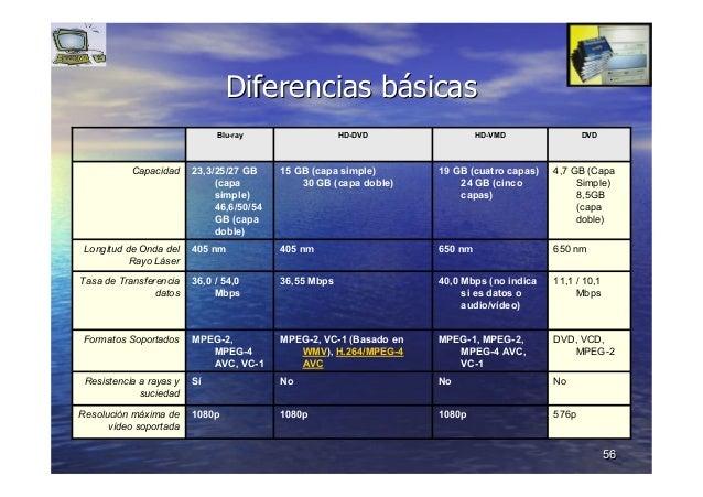 5656 Diferencias bDiferencias báásicassicas 576p1080p1080p1080pResolución máxima de vídeo soportada NoNoNoSíResistencia a ...