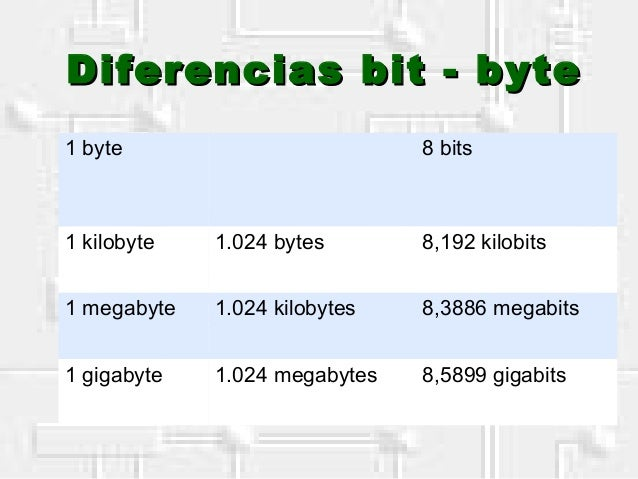 Diferencias bit - byteDiferencias bit - byte 1 byte 8 bits 1 kilobyte 1.024 bytes 8,192 kilobits 1 megabyte 1.024 kilobyte...