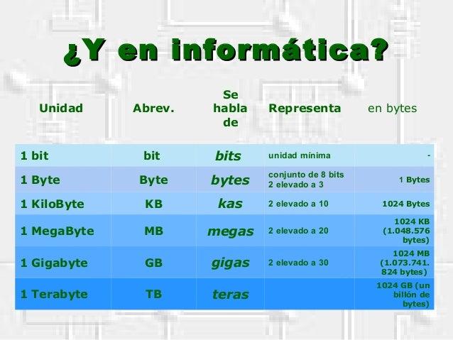 ¿Y en informática?¿Y en informática? Unidad Abrev. Se habla de Representa en bytes 1 bit bit bits unidad mínima - 1 Byte B...