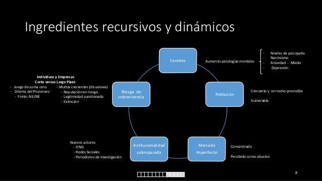 Ingredientes recursivos y dinámicos Cerebro  Individuos y Empresas Corto versus Largo Plazo - Juego de suma cero - Multas ...