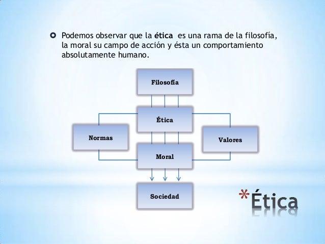 ética, moral, valores y la diferencia Slide 3