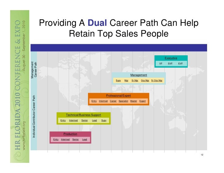 develop a new gross sales program essay