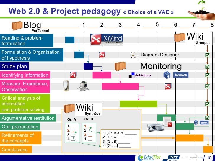 Web 2.0 & Project pedagogy  «Choice of a VAE»   Diagram Designer Monitoring     1. __ 2. __ 3. __ 4. __ 1. __ 2. _...