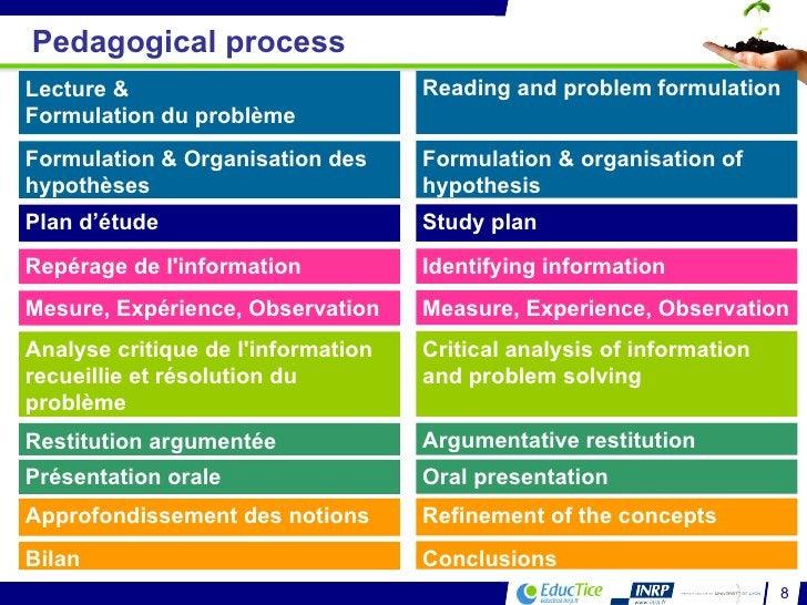 Pedagogical process Lecture &  Formulation du problème Formulation & Organisation des hypothèses Mesure, Expérience, Obser...