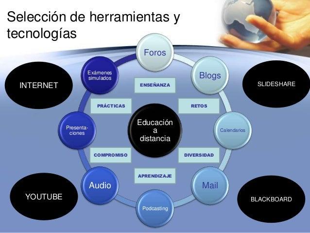 Selección de herramientas ytecnologíasEducaciónadistanciaForosBlogsCalendariosMailPodcastingAudioPresenta-cionesExámenessi...