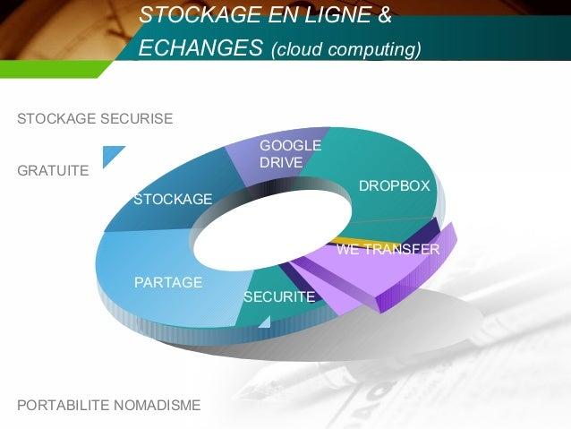 STOCKAGE EN LIGNE &             ECHANGES (cloud computing)STOCKAGE SECURISE                         GOOGLE                ...