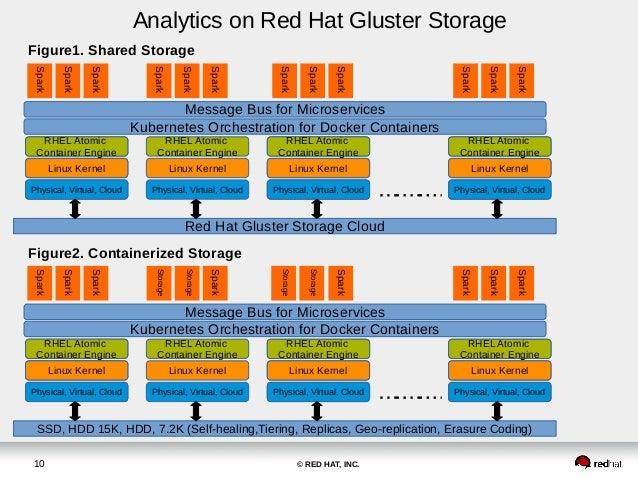 ... 10. © RED HAT ...  sc 1 st  SlideShare & Red Hat Storage Day New York - Red Hat Gluster Storage: Historical Tiu2026