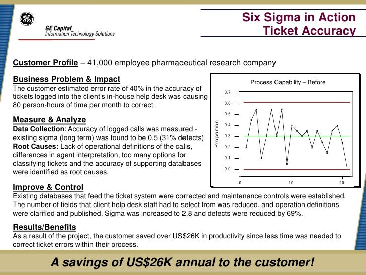 Six Sigma in Action                                                                                             Ticket Acc...