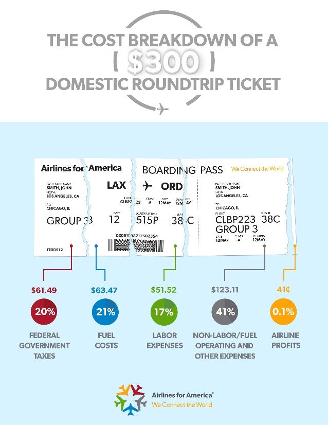 Cost Breakdown of an Airline Ticket