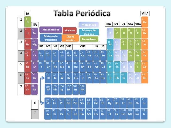 seleccionar la forma donde se aadir el hipervnculo - Tabla Periodica Usos
