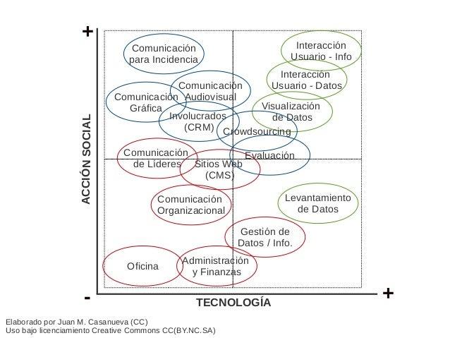 TIC para Acción Social Slide 3