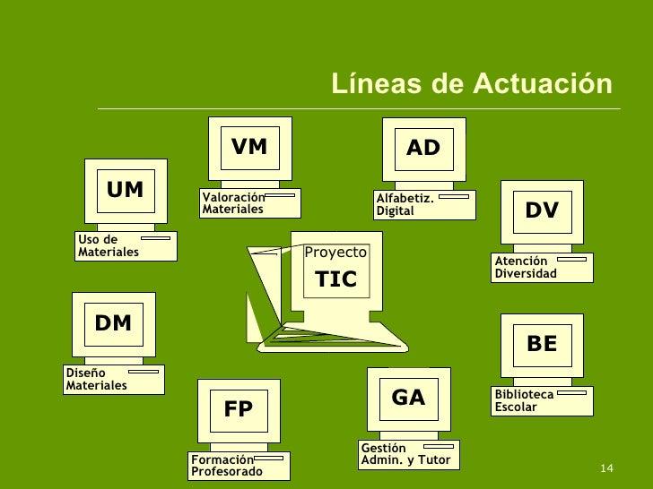 Líneas de Actuación UM Uso de  Materiales Proyecto TIC VM Valoración  Materiales AD Alfabetiz. Digital DV Atención Diversi...