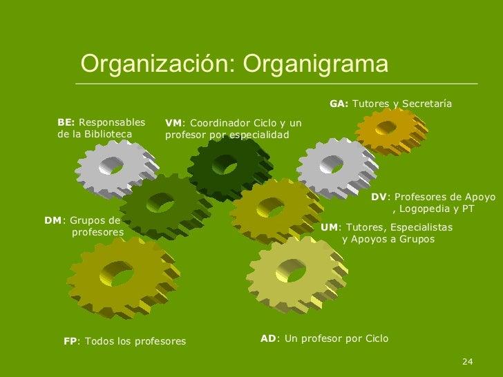 Organización: Organigrama DV : Profesores de Apoyo , Logopedia y PT GA:  Tutores y Secretaría BE:  Responsables de la Bibl...