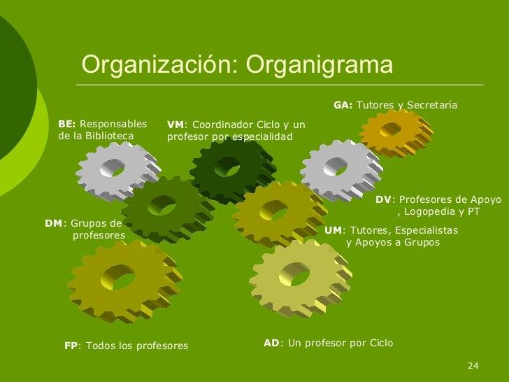 Organización: Organigrama                                                     GA: Tutores y Secretaría  BE: Responsables  ...