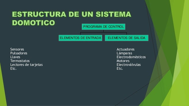 ELEMENTOS DE ENTRADA ELEMENTOS DE SALIDA PROGRAMA DE CONTROL Sensores Pulsadores Llaves Termostatos Lectores de tarjetas E...
