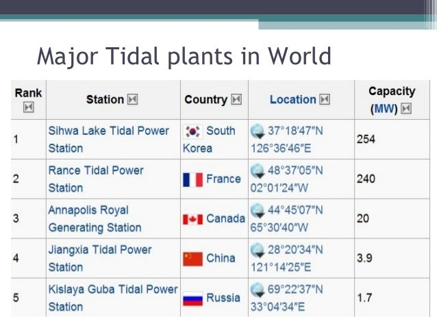 Tidal Energy Nd Thermal Pollution