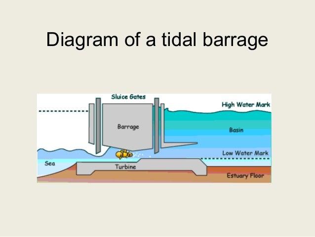 tidal power  diagram of tidal power #11