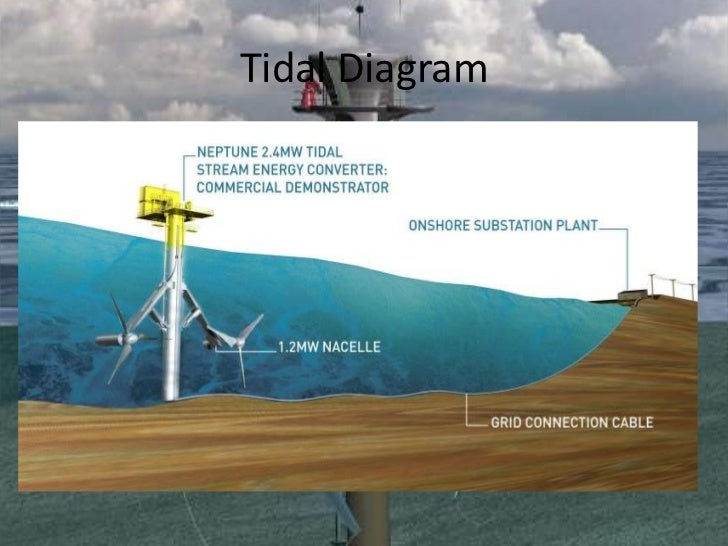 Tidal Power And Wave Power And How They