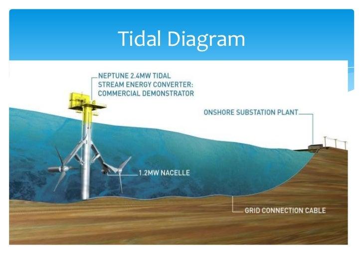 Tides Hydropower Diagram Online Schematic Diagram