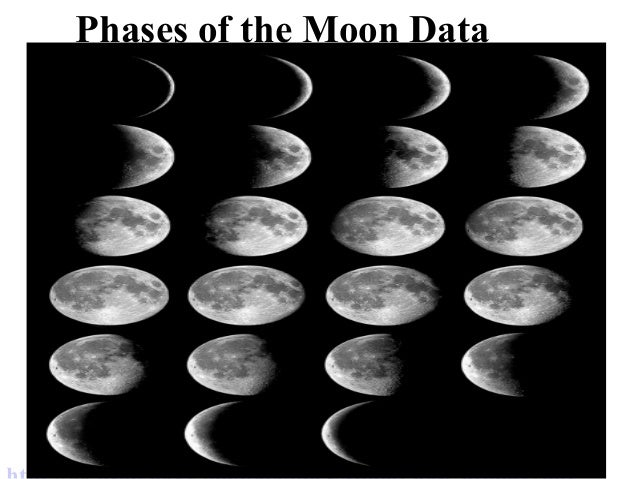 Phases of the Moon Data