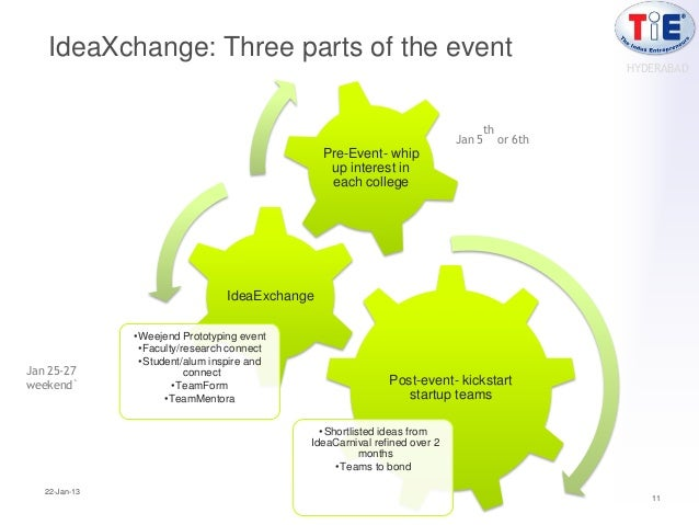 IdeaXchange: Three parts of the event                                                                                     ...
