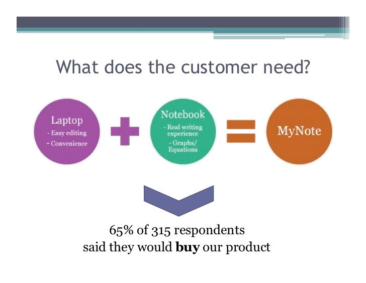 What does the customer need?            65% of 315 respondents   said they would buy our product