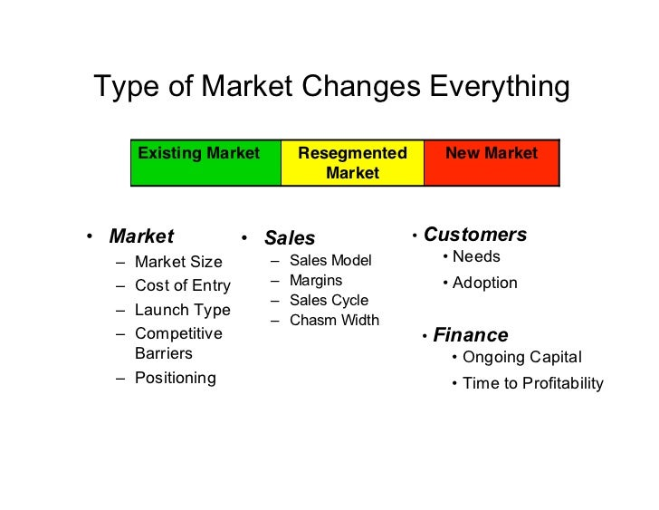 Type of Market Changes Everything        Existing Market        Resegmented      New Market                               ...