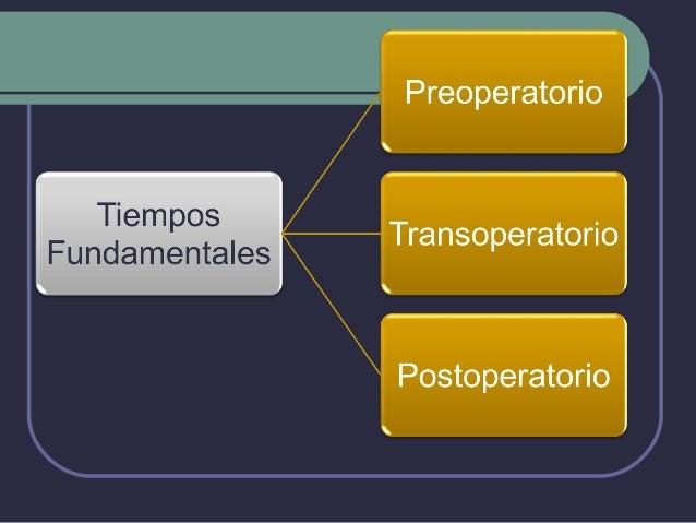 Preoperatorio  Es  el manejo y la preparación a la que   es sometida un paciente previo a la   cirugía  Iniciadesde la p...