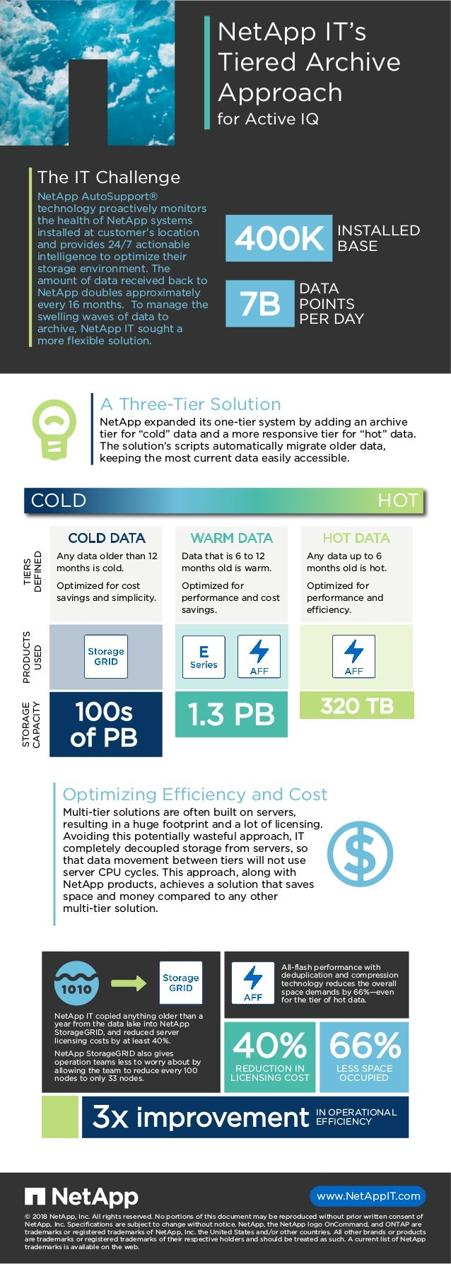 COLD HOT NetApp IT's Tiered Archive Approach for Active IQ NetApp AutoSupport® technology proactively monitors the health ...