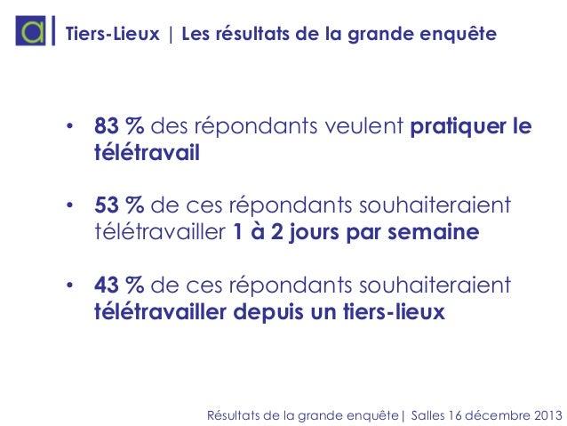 Tiers-Lieux | Les résultats de la grande enquête  • 83 % des répondants veulent pratiquer le télétravail • 53 % de ces rép...