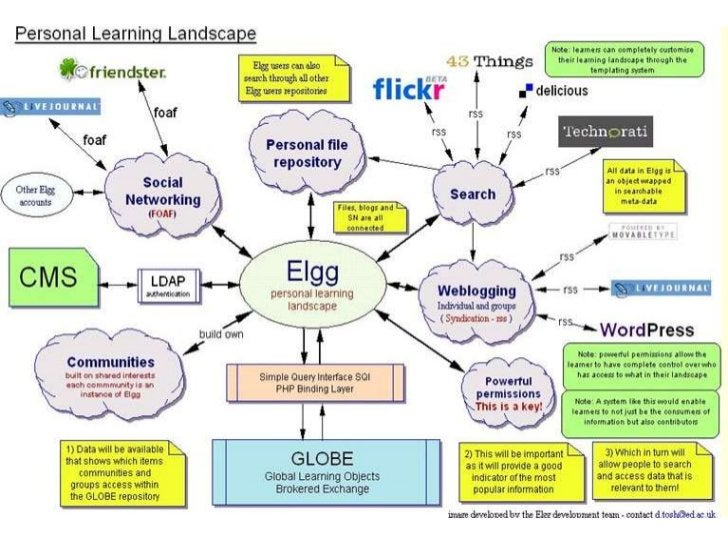 = you, me, all learners= we are living in the 21st century;  learners are digital natives= hone your skills, train your st...