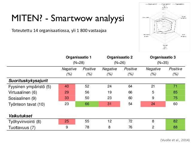 MITEN? - Smartwow analyysi (Vuolle et al., 2014) Organisaatio 1 (N=28) Organisaatio 2 (N=26) Organisaatio 3 (N=35) Negativ...