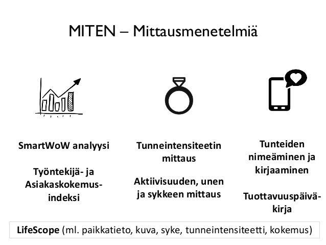 MITEN – Mittausmenetelmiä SmartWoW analyysi Työntekijä- ja Asiakaskokemus- indeksi Tunneintensiteetin mittaus Aktiivisuude...