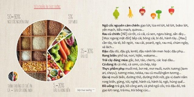 tiêu chuẩn ăn thực dưỡng  50-60%  5%  ngũ cốc nguyên cám  súp miso  25-30% rau củ  thỉnh thoảng có thể ăn: Cá - trái cây đ...