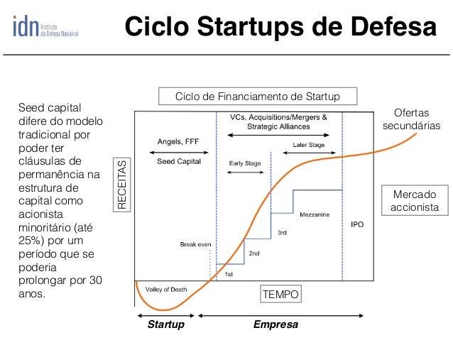 Ciclo Startups de Defesa RECEITAS TEMPO Ciclo de Financiamento de Startup Mercado accionista Ofertas secundárias Startup E...